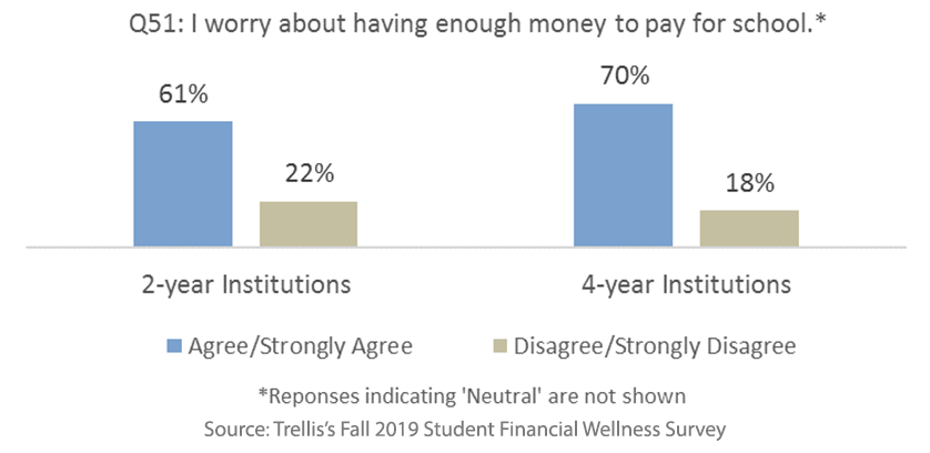 Students worry about having enough money to pay for school