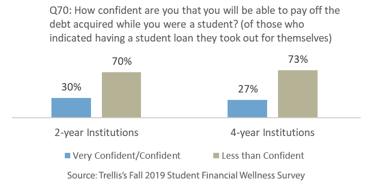 Students who borrow have little confidence in their ability to repay